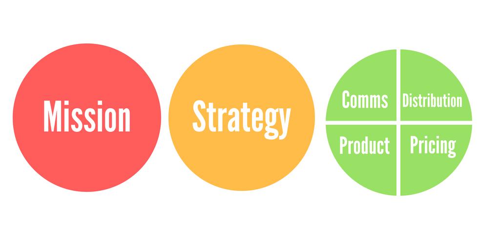 3 levels of Marketing