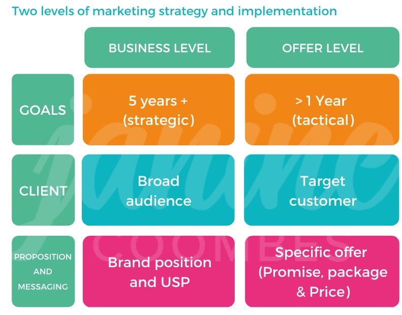 Two levels of marketing planning and implementation