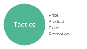 Tactis; Price Product Place Promotion